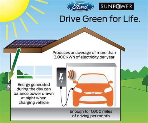 how to make solar car at home ford and sunpower to sell electric focus owners home solar power system car and driver