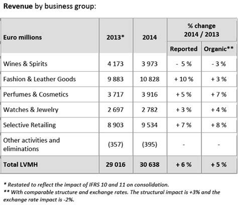 Repit Sephora premium news lvmh record sales in 2014