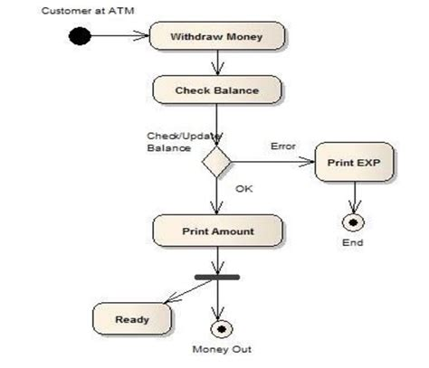 all uml diagrams for library management system pdf activity diagram for atm exle