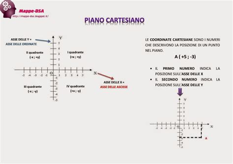 il piano cartesiano prima parte