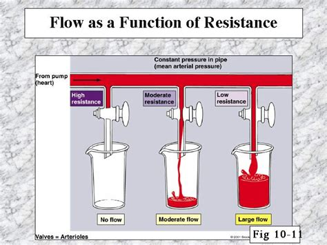 what is the purpose of a resistor in a circuit flow as a function of resistance