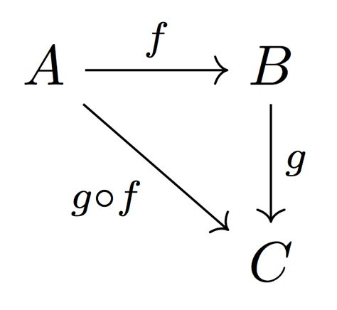 commutative diagram macros commutative diagrams tex stack exchange
