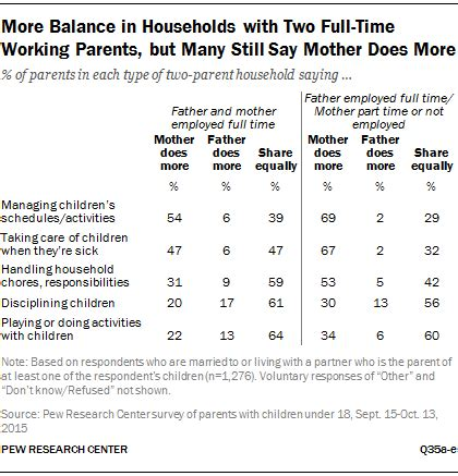 More Balance In Households With Two Full Time Working