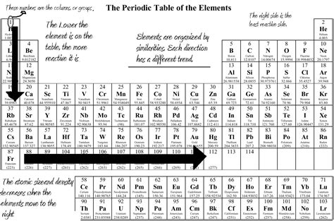 the rows of the periodic table are trends on the periodic table science blog