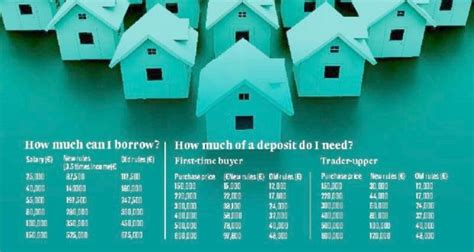 buying house deposit amount central bank to limit amount banks lend for home purchase boards ie