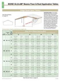 laminated beam span chart pictures to pin on