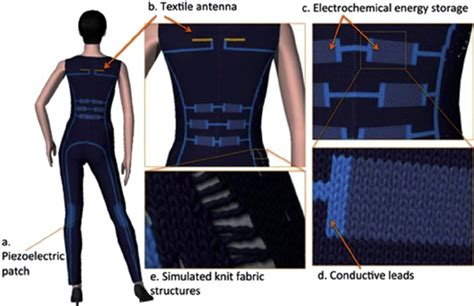 knitted supercapacitors wearable supercapacitor 28 images stretchy supercapacitors power wearable electronics