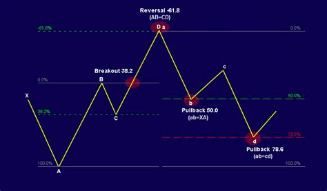 pattern recognition for trading futures trading harmonic trading