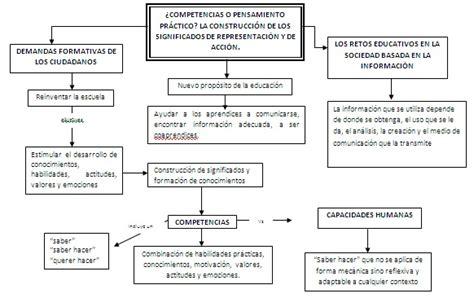 Diseño Curricular Por Competencias Diaz Barriga Did 225 Ctica En Situaciones Interculturales Upn 191 Competencias O Pensamiento Pr 225 Ctico La