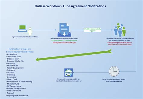 onbase workflow onbase workflow for fund agreement notifications its