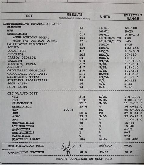 Letter Patient Normal Lab Results rheum for god a god and chronic illness