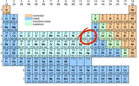 periodic zinc