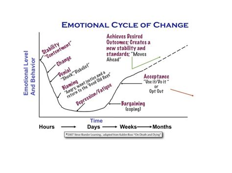 cycle of emotional abuse diagram 5 best images of emotional cycle of abuse diagram