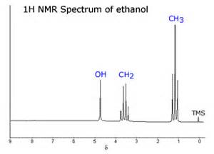 Proton Nmr Of Ethanol Aqa A Level Chemistry A2 Unit 4 Section 3 4 11