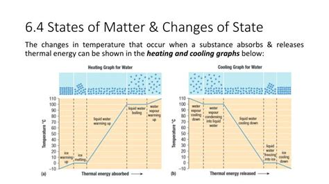 Ppt 6 4 States Of Matter Changes Of State Powerpoint State Of The Presentations