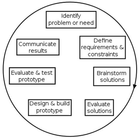 problem solve  school activity teachengineering