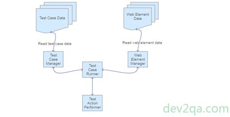 selenium framework design in data driven testing build data driven test frameworks using selenium webdriver appiumdriver java and testng books selenium keyword driven and hybrid framework