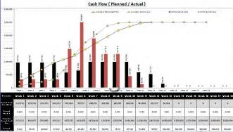 create gantt chart and cash flow using excel with sample