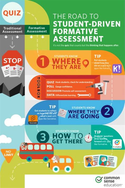 formative assessment strategies the 25 best formative assessment ideas on