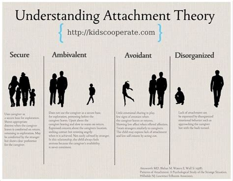 attachment theory in building connections between children and parents books attachment disorder and the primary classroom