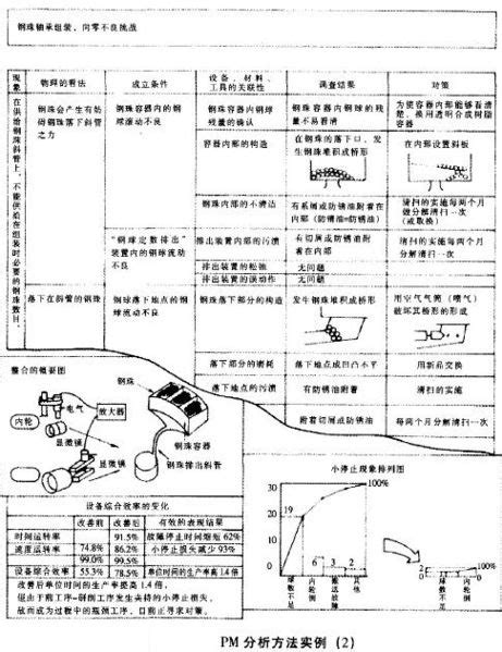 Mba Pm by Pm分析法 Mba智库百科