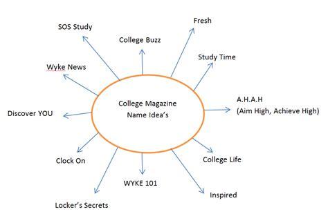 as media beth wheal college magazine name ideas