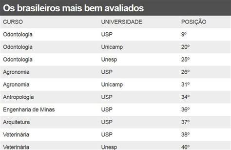 Os Dez Cursos Superiores Do Brasil Que Esto Entre Os | os dez cursos superiores do brasil que esto entre os os