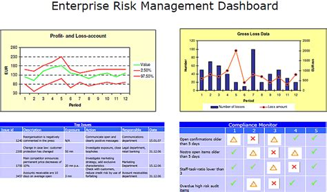 Meeting Compliance And Managing Risk Through The Use Of Dashboards Compliance Dashboard Template
