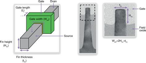 transistor gate length and width physical verification of finfet and fd soi devices
