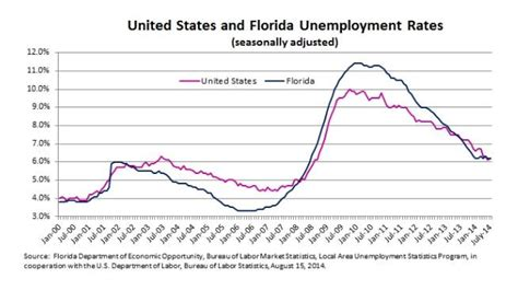 Unemployment Office Florida by Florida Economy Wfsu