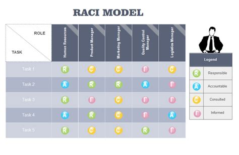 raci analysis template raci model free raci model templates