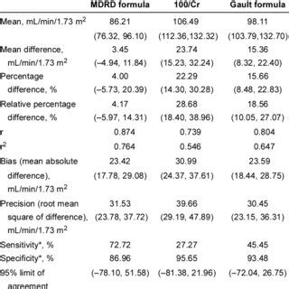 Modification Of Diet In Renal Disease Mdrd Study by Pdf Serum Creatinine In Patients With Advanced Liver