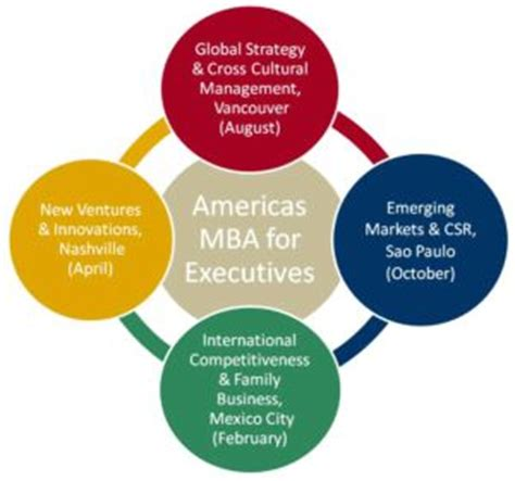 Http Www Ship Edu Business Mba Mba Professional Mba Course Descriptions by Top Business Schools Launch Americas Mba Program