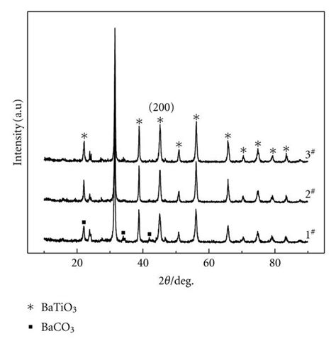 xrd pattern of batio3 preparation and characterization of ag doped batio3