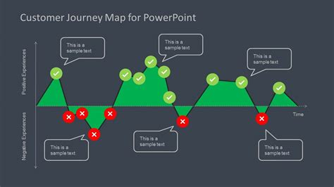 customer journey map diagram for powerpoint slidemodel