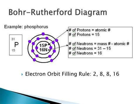 bohr rutherford diagram ppt scientific skills powerpoint presentation id 1585883