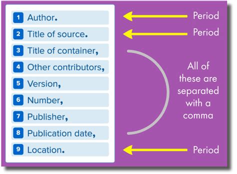 mla format link converter 5 things you need to know about the new mla works cited