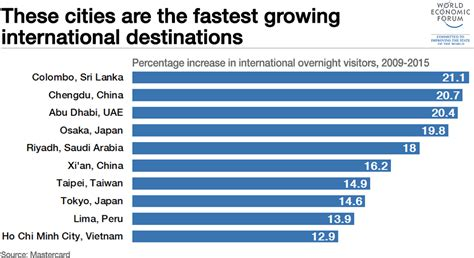 fastest growing cities  international
