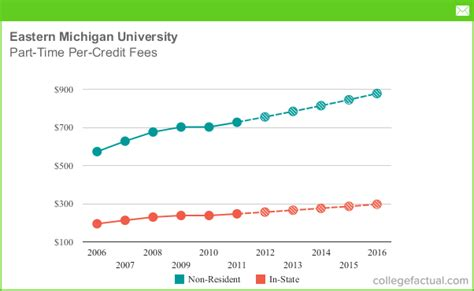 Of Michigan Part Time Mba Tuition by Eastern Michigan Part Time Per Credit Fees
