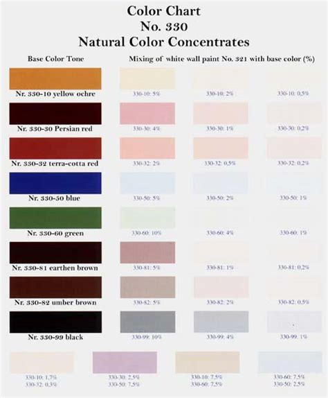 wall paints water based color charts