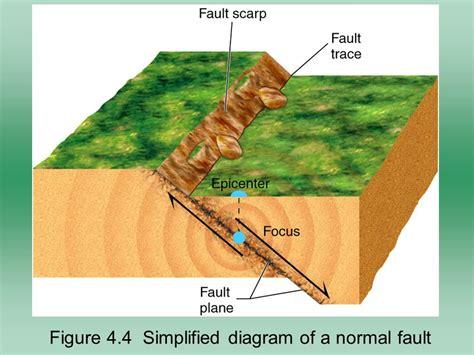 normal fault diagram focus earthquake diagram 24 wiring diagram images