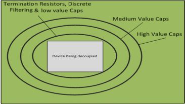 become a decoupling capacitor network guru part 2 ee times