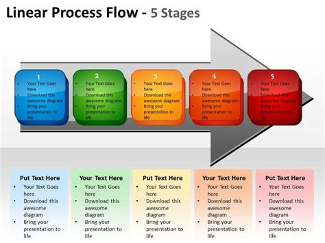 linear process flow 5 stages shown by awwors and text
