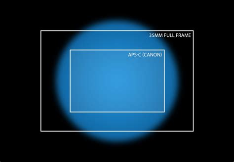 smallest aps c psa canon ef s is not the same as aps c suggestion of