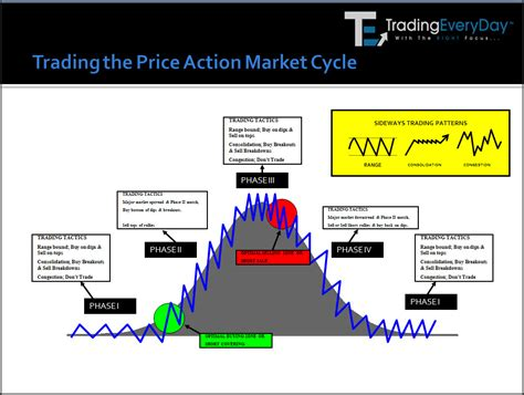 pattern cycles trading course chart patterns inside market cycles trading