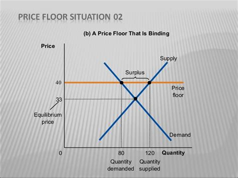 A Binding Price Ceiling Causes by Effect Of Price Floor And Ceiling On Agriculture