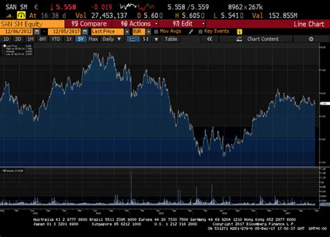 banco santander stock price santander stock price will work with a soft brexit