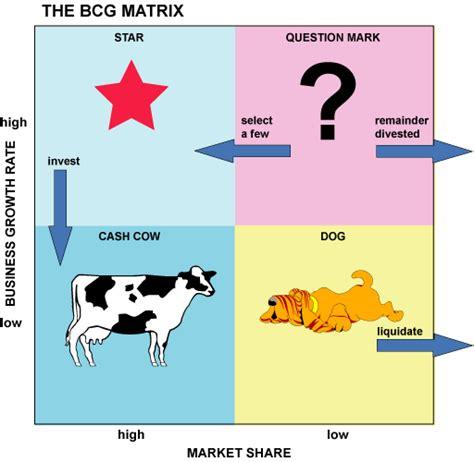 boston matrix adalah contoh matrik bcg sianak talas