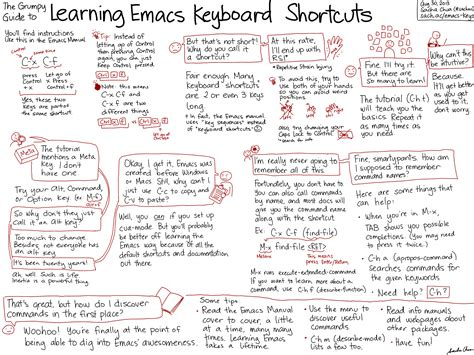 how to learn how to learn emacs keyboard shortcuts a visual tutorial for newbies