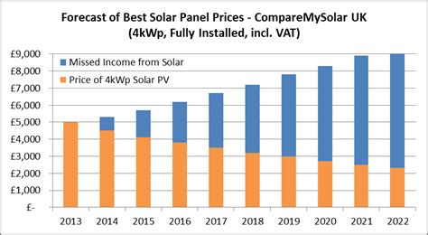 what is the average price for solar panels 10 year forecast of solar panel prices comparemysolar co uk